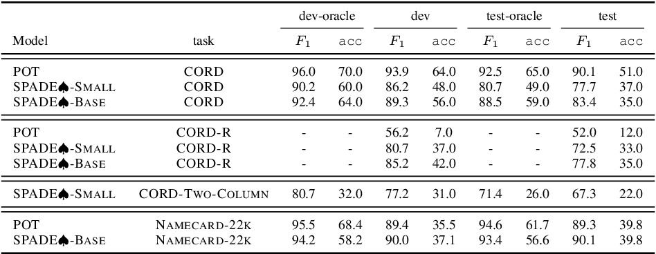 Figure 4 for Spatial Dependency Parsing for 2D Document Understanding