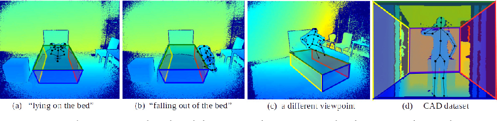 Figure 1 for Kinematic-Layout-aware Random Forests for Depth-based Action Recognition