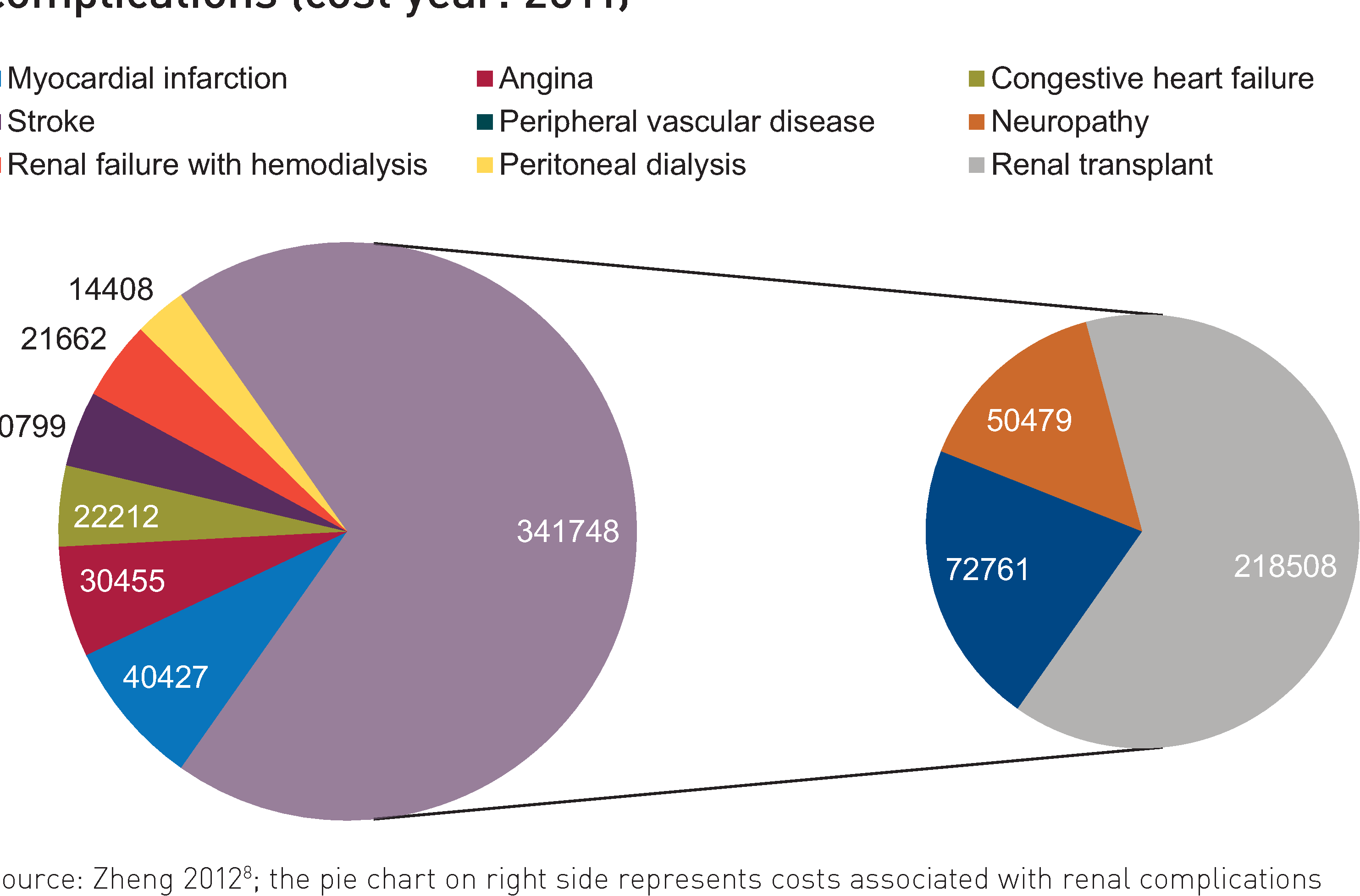 Table 1. Annual costs of hemodialysis and peritoneal dialysis in China (cost year: 2010)