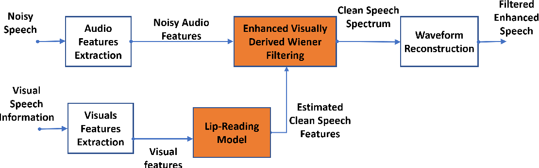 Figure 1 for Lip-Reading Driven Deep Learning Approach for Speech Enhancement