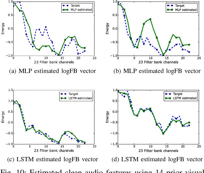 Figure 2 for Lip-Reading Driven Deep Learning Approach for Speech Enhancement
