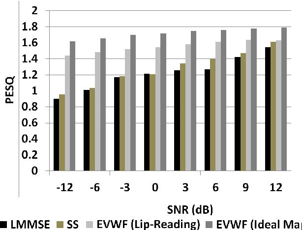 Figure 3 for Lip-Reading Driven Deep Learning Approach for Speech Enhancement