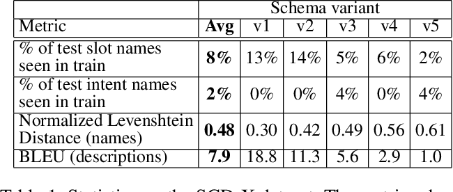 Figure 2 for SGD-X: A Benchmark for Robust Generalization in Schema-Guided Dialogue Systems