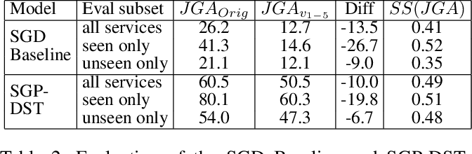 Figure 4 for SGD-X: A Benchmark for Robust Generalization in Schema-Guided Dialogue Systems