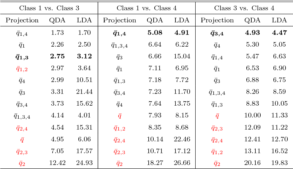 Figure 2 for Aggregated Pairwise Classification of Statistical Shapes