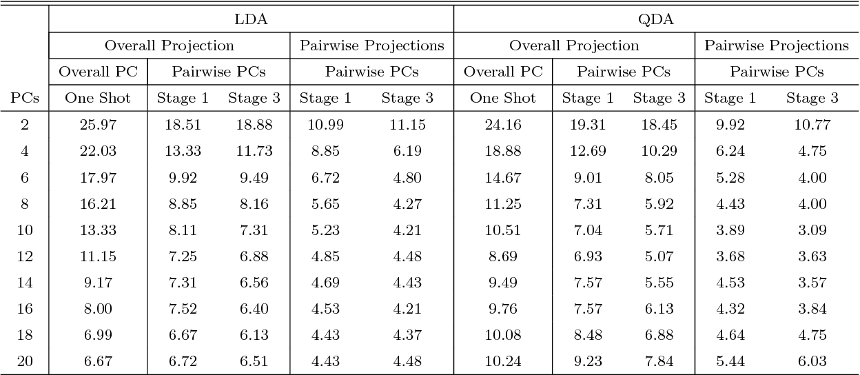 Figure 4 for Aggregated Pairwise Classification of Statistical Shapes
