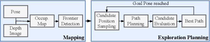 Figure 2 for Fast Frontier-based Information-driven Autonomous Exploration with an MAV