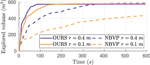 Figure 4 for Fast Frontier-based Information-driven Autonomous Exploration with an MAV