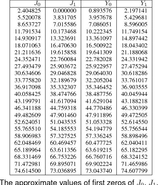 Table 3 From Fast And Accurate Bessel Function Computation