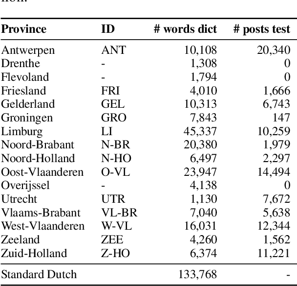 Figure 3 for Evaluating Unsupervised Dutch Word Embeddings as a Linguistic Resource