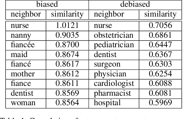 Figure 2 for Mitigating Unwanted Biases with Adversarial Learning