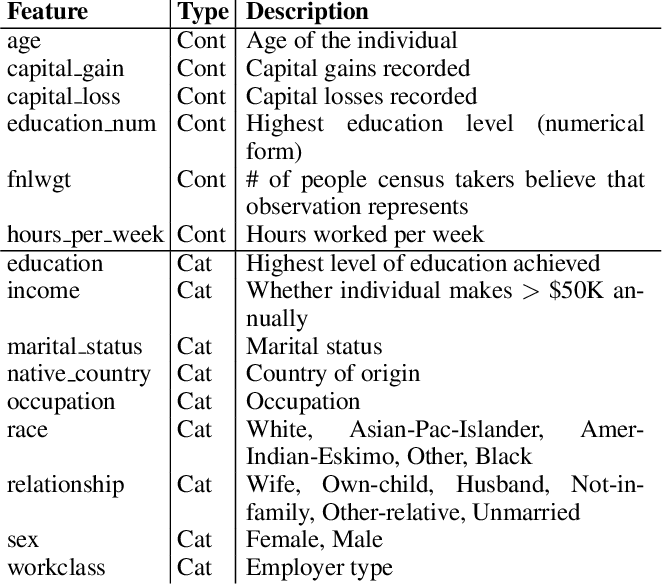 Figure 4 for Mitigating Unwanted Biases with Adversarial Learning