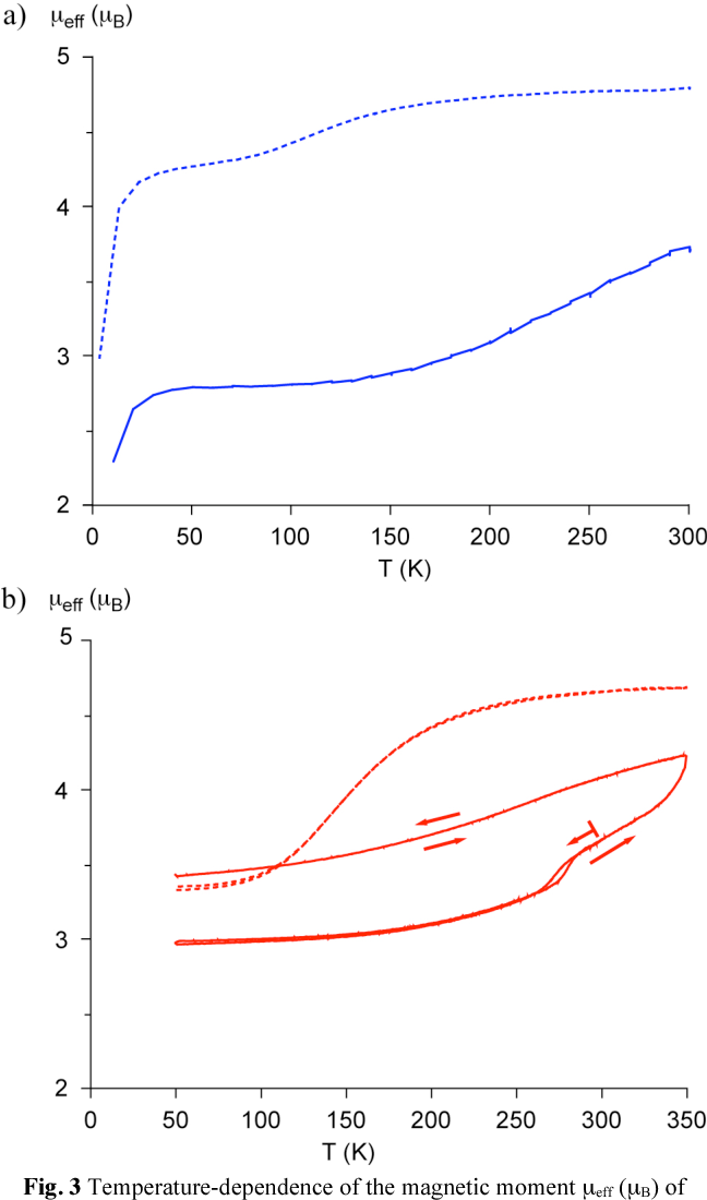 Fig. 3 Temperature-dependence of the magnetic moment µeff (µB) of complexes 4a × 0.75 acetone and 4c (a) and of 5a × H2O and 5c (b); 35 dashed lines refer to OC6H13 tails, solid lines to OC18H37 tails.