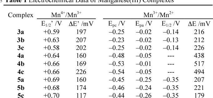Table 1 Electrochemical Data of Manganese(III) Complexes a 5