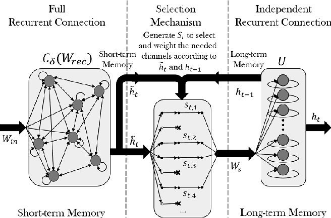 Figure 1 for Learning Various Length Dependence by Dual Recurrent Neural Networks