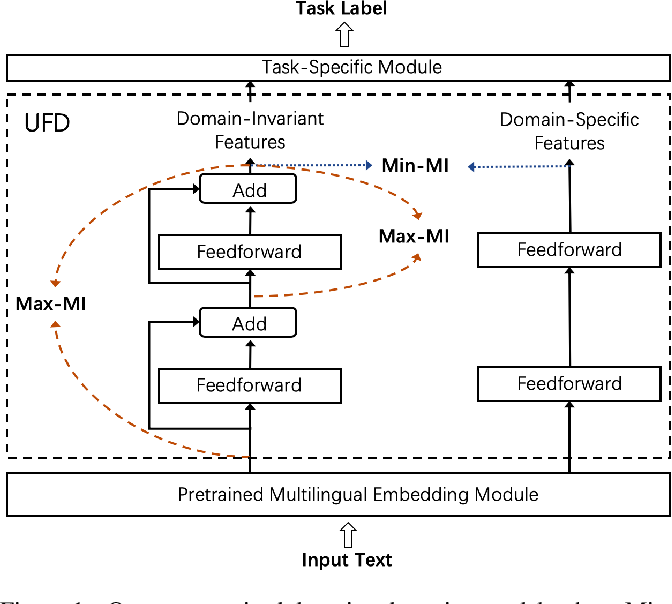 Figure 1 for Unsupervised Domain Adaptation of a Pretrained Cross-Lingual Language Model
