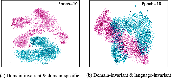 Figure 4 for Unsupervised Domain Adaptation of a Pretrained Cross-Lingual Language Model