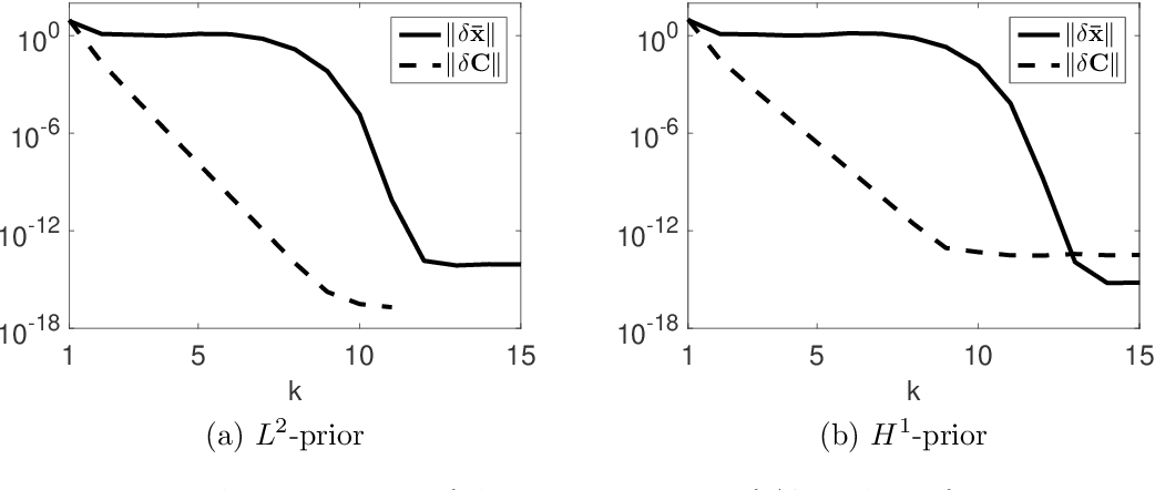 Figure 1 for Variational Gaussian Approximation for Poisson Data