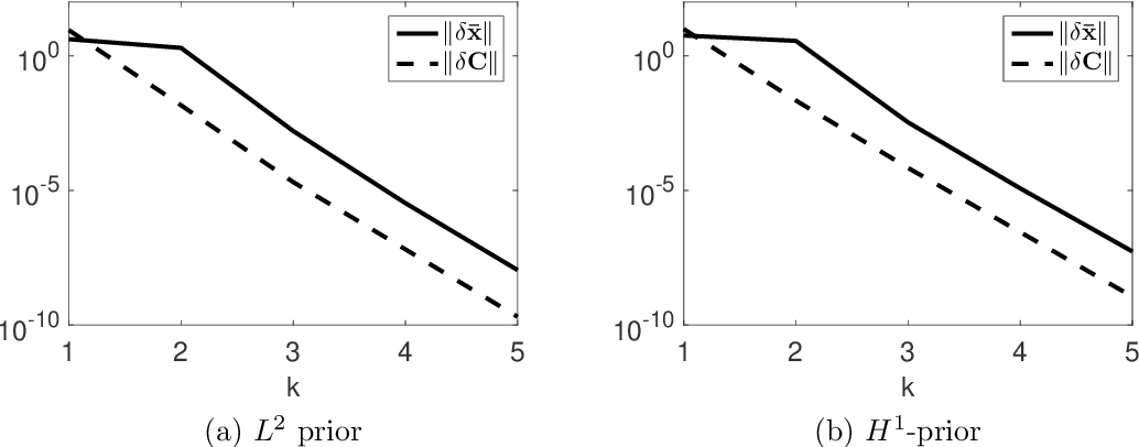 Figure 3 for Variational Gaussian Approximation for Poisson Data