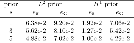 Figure 2 for Variational Gaussian Approximation for Poisson Data