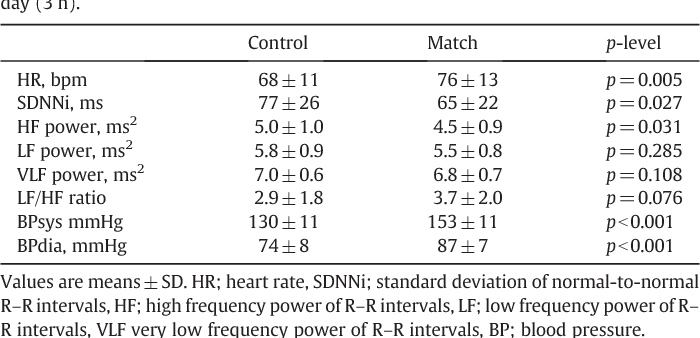 Effects Of Emotional Excitement On Heart Rate And Blood Pressure