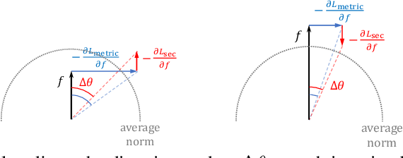 Figure 3 for Deep Metric Learning with Spherical Embedding