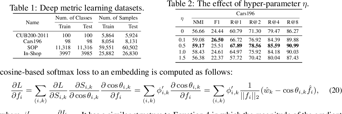 Figure 2 for Deep Metric Learning with Spherical Embedding