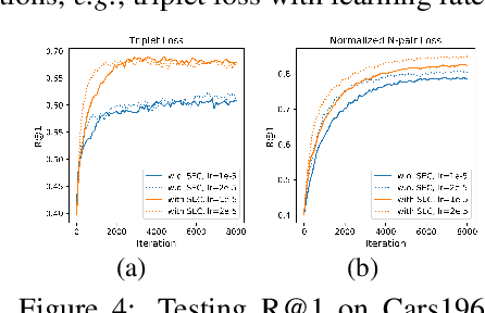 Figure 4 for Deep Metric Learning with Spherical Embedding