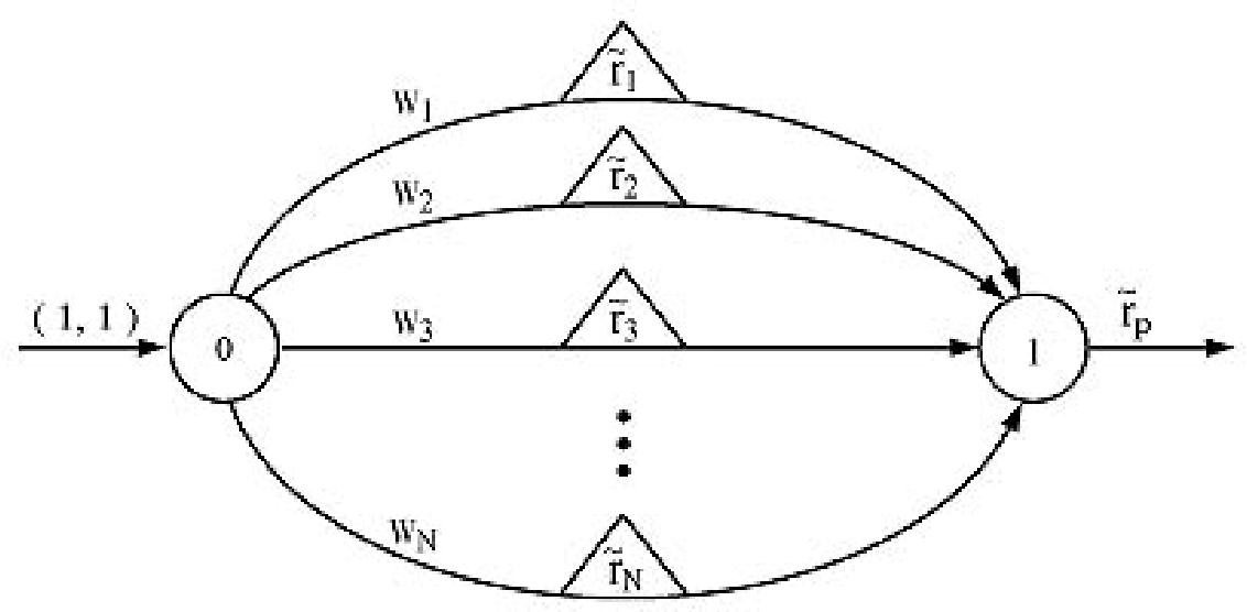 Digital Portfolio Theory: Portfolio Size, versus Alpha, Beta