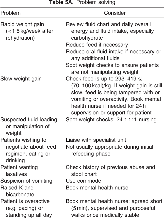 Table 5 From Feeding Size 0 The Challenges Of Anorexia Nervosa