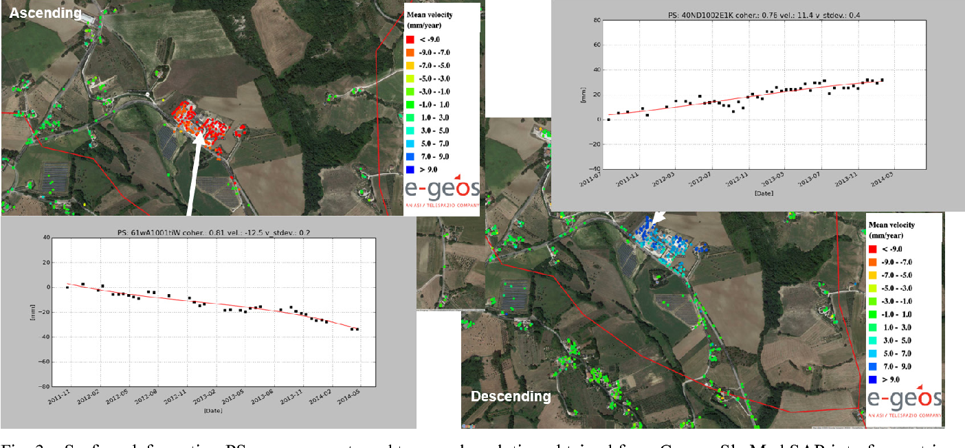 Fig. 3 – Surface deformation PS measurements and temporal evolution obtained from Cosmo-SkyMed SAR interferometric data over Mount Vidon Corrado (Fermo), Italy in ascending (left) and descending (right) geometries (right).