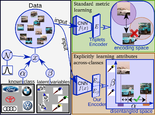 Figure 1 for MIC: Mining Interclass Characteristics for Improved Metric Learning