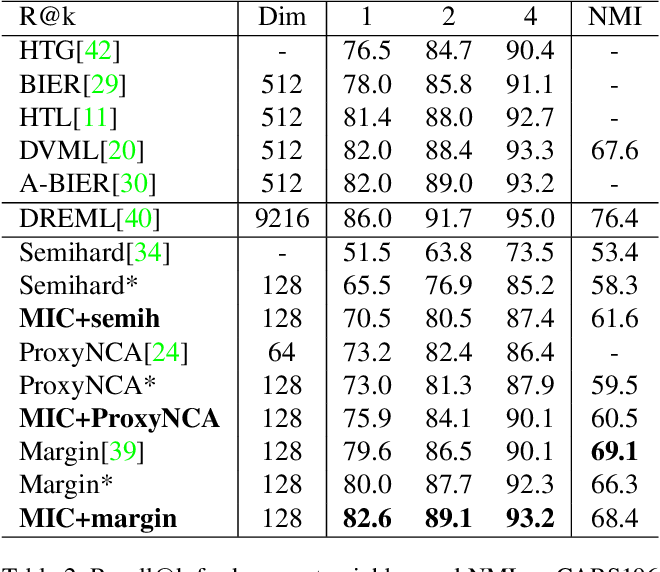 Figure 4 for MIC: Mining Interclass Characteristics for Improved Metric Learning