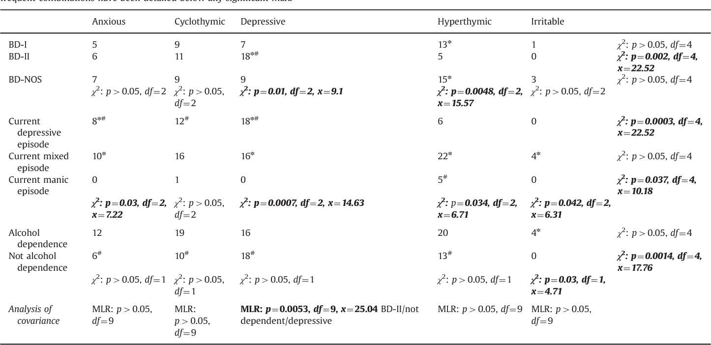 Affective Temperaments Are Associated With Specific Clusters Of