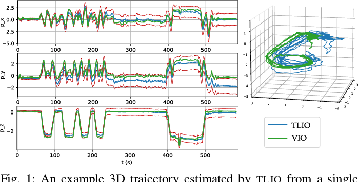 Figure 1 for TLIO: Tight Learned Inertial Odometry