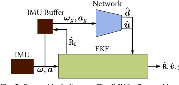 Figure 2 for TLIO: Tight Learned Inertial Odometry