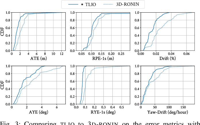 Figure 3 for TLIO: Tight Learned Inertial Odometry