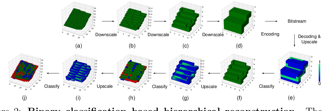 Figure 3 for Multiscale Point Cloud Geometry Compression