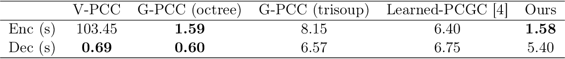 Figure 4 for Multiscale Point Cloud Geometry Compression