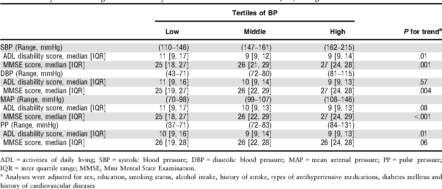 High blood pressure and resilience to physical and cognitive decline in the  oldest old: the Leiden 85-plus Study. - Semantic Scholar