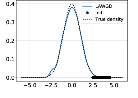 Figure 2 for SVGD as a kernelized Wasserstein gradient flow of the chi-squared divergence