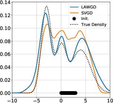 Figure 3 for SVGD as a kernelized Wasserstein gradient flow of the chi-squared divergence