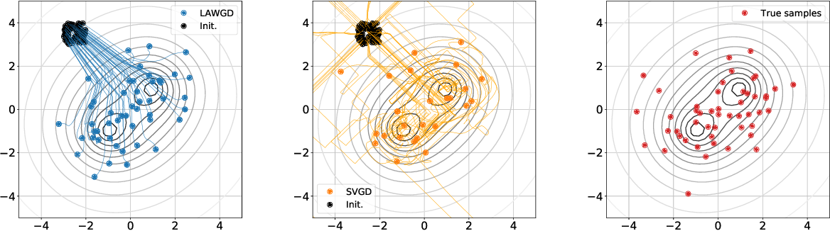 Figure 4 for SVGD as a kernelized Wasserstein gradient flow of the chi-squared divergence