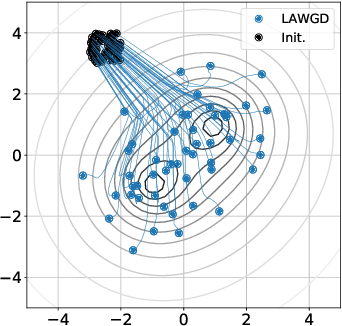 Figure 1 for SVGD as a kernelized Wasserstein gradient flow of the chi-squared divergence