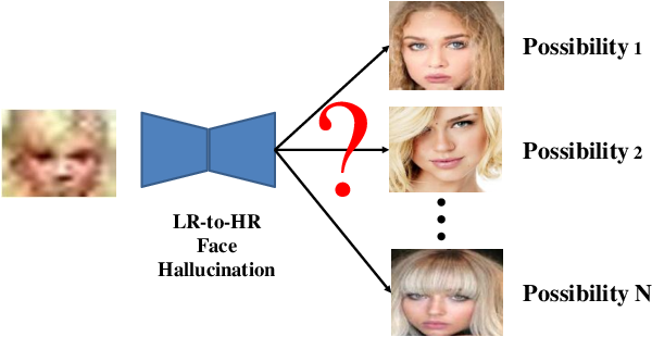 Figure 1 for LR-to-HR Face Hallucination with an Adversarial Progressive Attribute-Induced Network