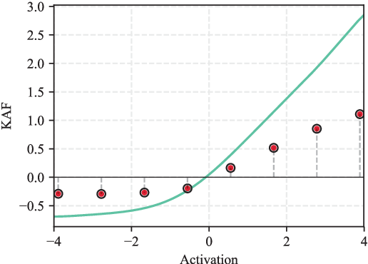 Figure 1 for Improving Graph Convolutional Networks with Non-Parametric Activation Functions