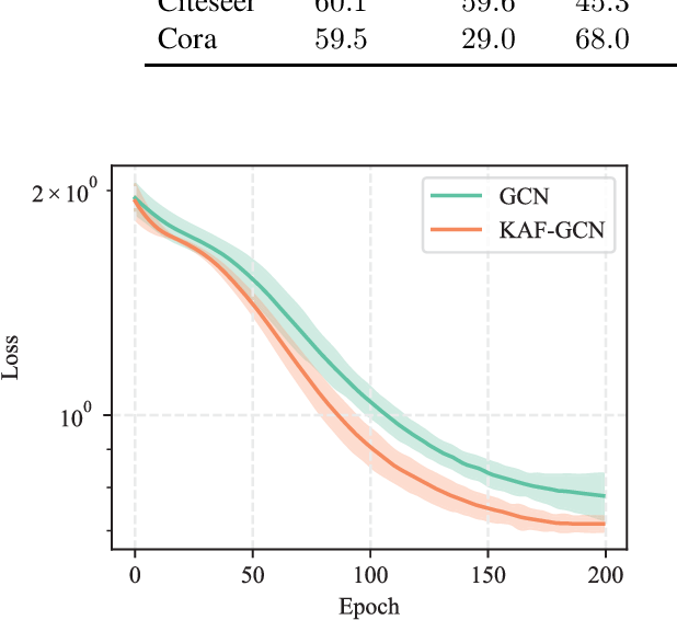 Figure 2 for Improving Graph Convolutional Networks with Non-Parametric Activation Functions
