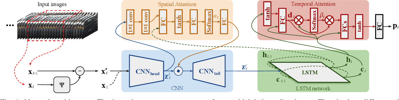 Figure 1 for An Attention-based Recurrent Convolutional Network for Vehicle Taillight Recognition