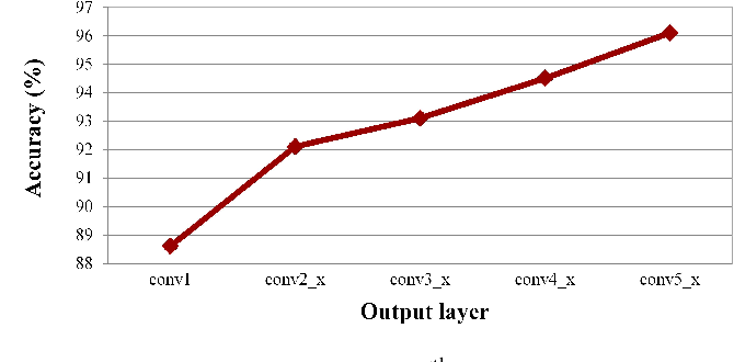 Figure 3 for An Attention-based Recurrent Convolutional Network for Vehicle Taillight Recognition