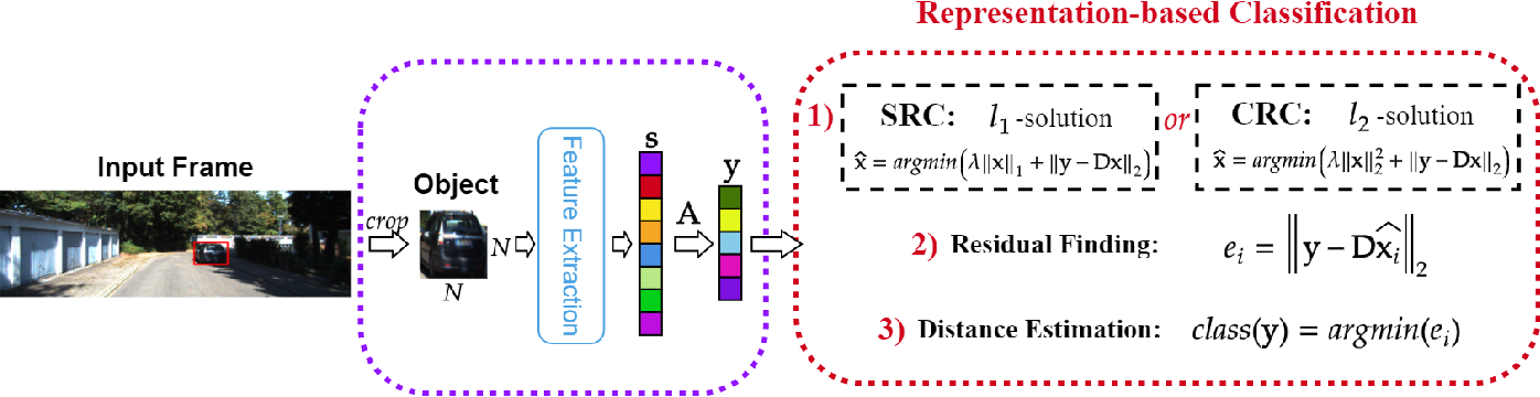 Figure 1 for Representation Based Regression for Object Distance Estimation